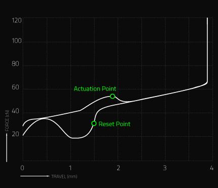 https://assets.razerzone.com/eeimages/razer_pages/25319/chart-green.jpg
